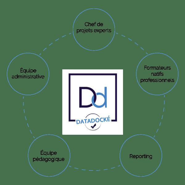 Certifié Datadock - Acb-ilo Langues