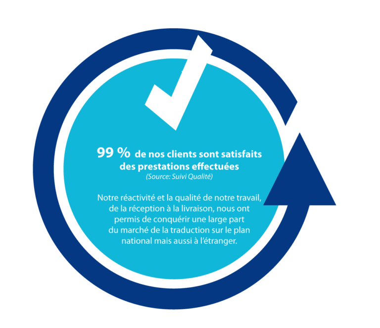 Taux de satisfactions de nos services traductions